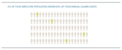 Highlighted human image showcasing 4% of population that drives 60% of annual claims costs