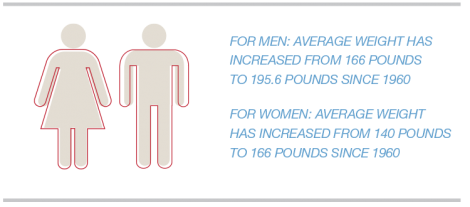 Average weight for men and women from 1960 to present