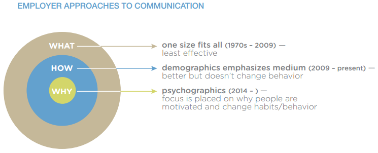 Employer Approaches to Communication
